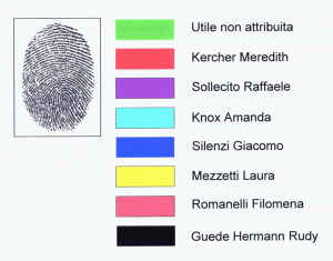 """Fingerprints: Color codes"""